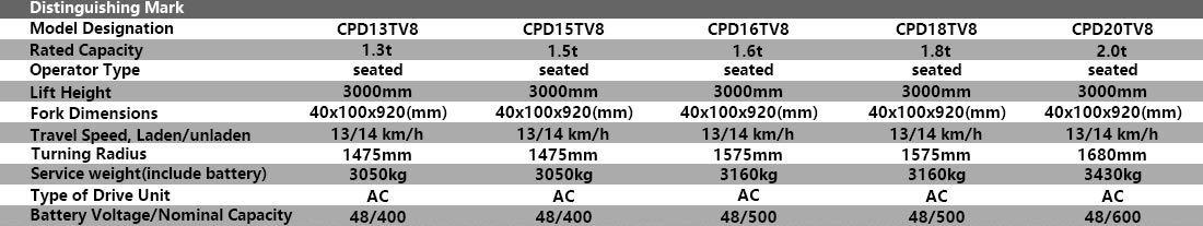 Характеристики продукта трехколесного электрического вилочного погрузчика